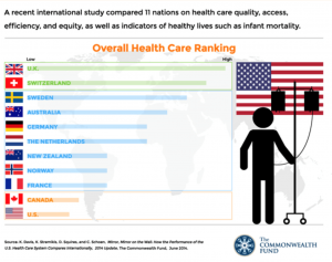 Health Care Ranking